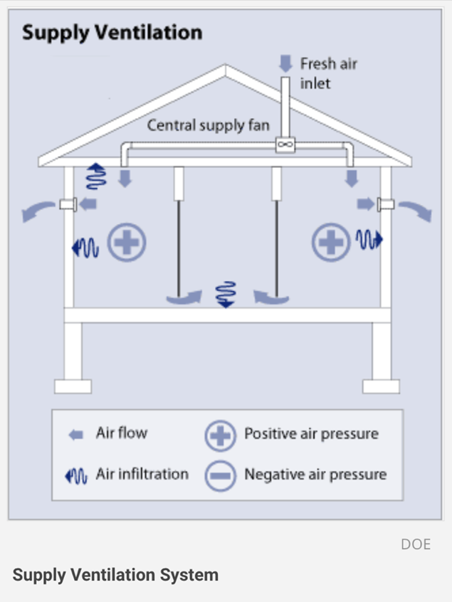 Mechanical Ventilation Types: Exhaust, Supply, Balanced & Energy Recovery -  Home Ventilating Institute | Home Central Exhaust Fan Wiring Diagram |  | Home Ventilating Institute